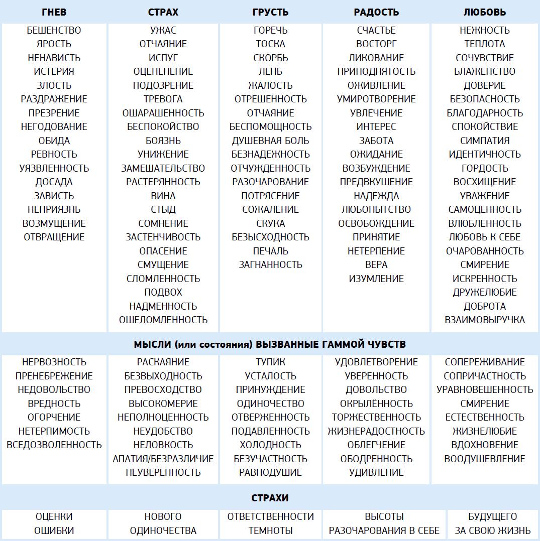 таблица чувств и страхов
